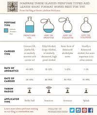 Fragrance Wheel Perfume Classification Chart Fragrance