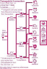 Tamagotchi V2 Chart Tamagotchi V1 Evolutions Related Keywords Suggestions