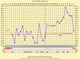 Fertility Friend Bbt Charts Pin On Ttc Pregnancy Becoming A Mommy