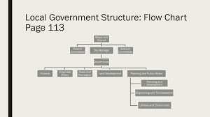How Does Local Government Work Ppt Download