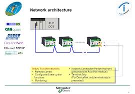 tesys t motor management system ppt video online 29 network architecture