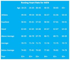 68 Genuine Healthy Bpm Chart