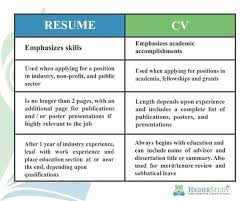 Cv Vs Resume Beauteous Difference Between Curriculum Vitae And Resume What Is The CV Quora