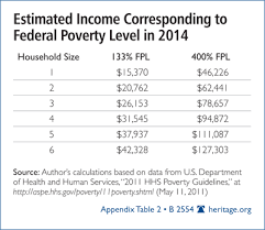 Federal Poverty Guidelines 2014 Major Medical Health