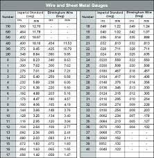 Ss Pipe Wall Thickness Chart Stainless Steel Tubing Wall Thickness Gauge Chart Www
