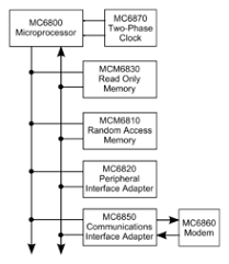 motorola   wikipediablock diagram of a m microcomputer system