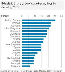 Canada Among World Leaders For Creating Crappy Jobs Morgan