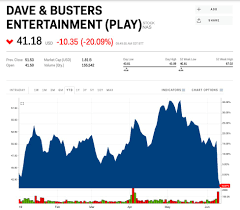 Dave And Busters Prices Chart Dave Busters Crashes After Reporting A Slump In Same