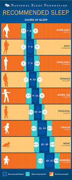 The Daily Recommended Sleep Chart Being Bettr