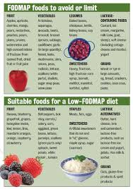 Ibs Diet Chart Low Fodmap Diet Fodmap Diet Fodmap Recipes Fodmap Diet Plan