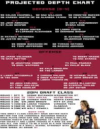 Cardinals Depth Chart 2015 Faithfullyjaded Auburn Football Schedule 2015