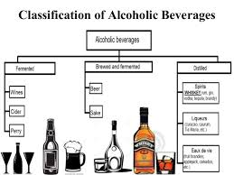 Classification Of Alcoholic Beverages Hmhub