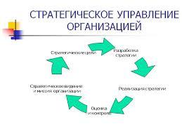 Какова позиция и роль стратегического управления в общей системе  Какова позиция и роль стратегического управления в общей системе менеджмента