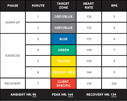 Heart Rate Numbers Chart Heart Rate Recovery Assessment