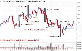 Practice Stock Charts Bullish Flag Chart Pattern And Bearish Flag Chart Pattern In