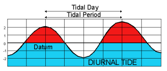 Tide Times Charts And Tables
