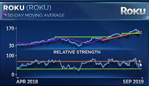 Roku Could Fall Another 30 Before Finding A Bottom Chart