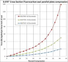 Epdm Gasket Torque Chart How Much Force Is Needed To Compress Static Axial Seals And
