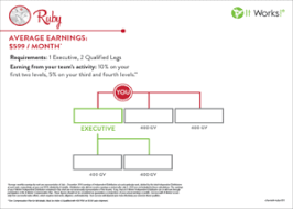It Works Ruby Chart