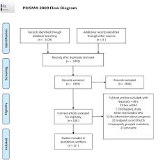Prisma 2009 Flow Diagram Prisma Flow Diagram For Study
