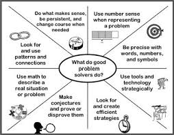 best problem solving images teaching math what do good problem solvers do elem developed to align