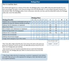 2012 Medicare Part B Premium Chart Aarp Medicare Supplement Plan Cover Dental Login Cost Ement