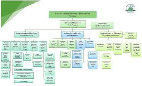 Chart Of Accounts For School Business Superior Greenstone District School Board Organizational Chart