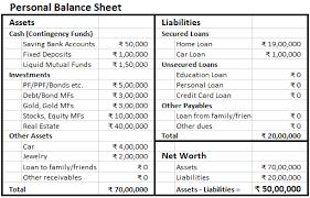 Sample Personal Balance Sheet Making Personal Balance Sheet Finlosophy