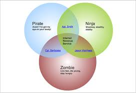 Make A Venn Diagram In Powerpoint Free Venn Diagram Templates 9 Free Word Pdf Format Download