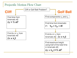 Projectile Motion Flow Chart Ppt Download
