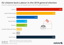 Labour Chart Chart Eu Citizens Back Labour In The 2019 General Election