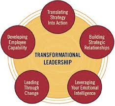 leadership theory transformational leadership archives spark my muse
