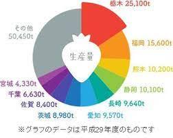 いちご 収穫量 統計