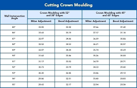 Angles Crown Molding Chart January 2019 Jqnrifu Info