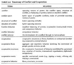 war power peace table 4 4taxonomy