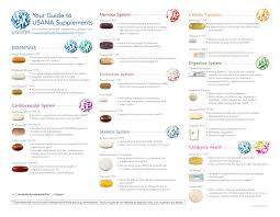Guide To Supplements Usana Vitamins Health Nutrition Chart