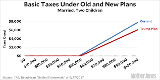 Trump Tax Brackets Chart Vs Current A Simple Look At Middle Class Taxes Under The Trump Plan