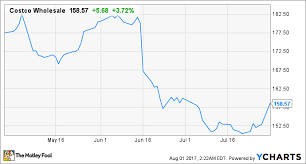 Costco Stock Quote Custom Consider Buying These 48 Stocks On A Pullback The Motley Fool