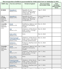 Printable Vaccination Chart National Immunization Schedule Chart Pdf Www