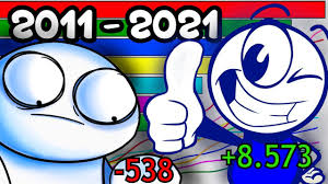 FASTEST GROWING ANIMATION YOUTUBERS | TheOdd1sOut vs Pencilmation Sub Count (+Future) [2011-2021] - YouTube