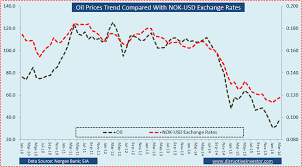 Nok To Usd Chart Chart Of The Day Oil Prices And Norwegian Currency