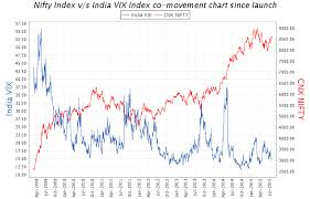 India Vix Vs Nifty Chart Highly Volatile Trend Likely In The Nifty Investing Com India