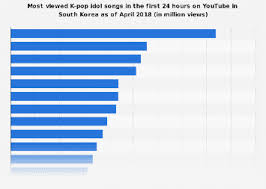 South Korea Most Popular K Pop Idol Songs On Youtube 2018