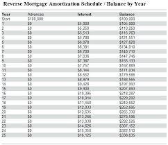 Mortgage Amortization Calculator Spreadsheet Beautiful Auto Loan