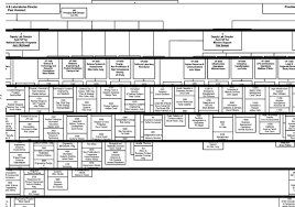 Doe Office Of Science Org Chart D The Structure Of The Management Organizations That Govern