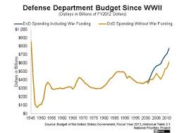 As The Chart Below Shows Current Defense Spending Levels