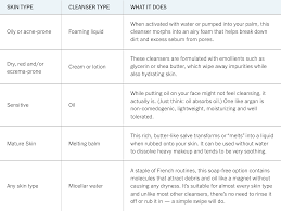 Healthy Daily Routine Chart How To Build A Skin Care T