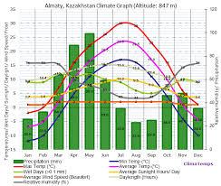 Climate Graph For Almaty Kazakhstan