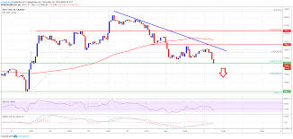 Chart Price Of Bitcoin Bitcoin Btc Signaling Bearish Continuation 7k Support At