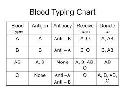 Blood Free Charts And Diagrams